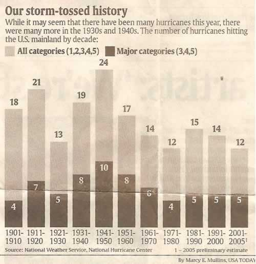 History of Category 3, 4 and 5 Hurricanes.